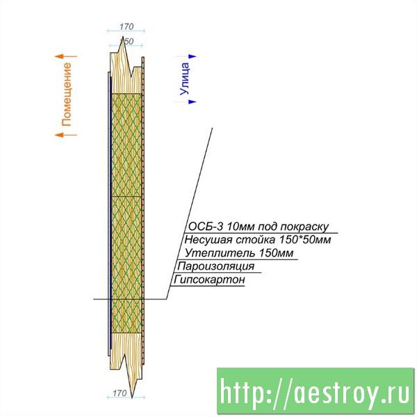 каркасный пирог, Теплопотери стены 0,25 Вт/м2/К