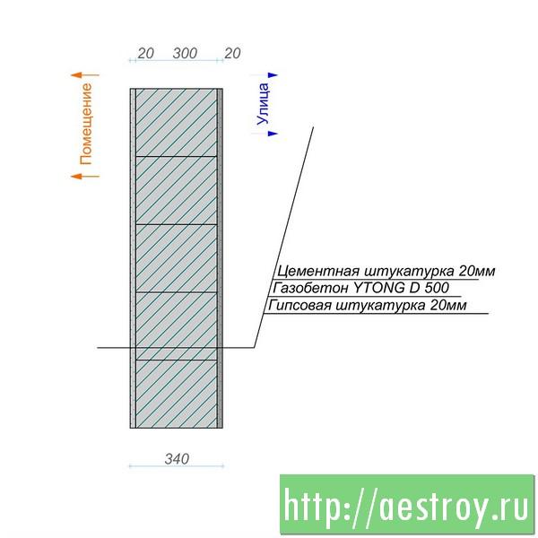 Стена дома из газобетона YTONG D 500, Теплопотери 0,25 Вт/м2/К, стоимость строительства