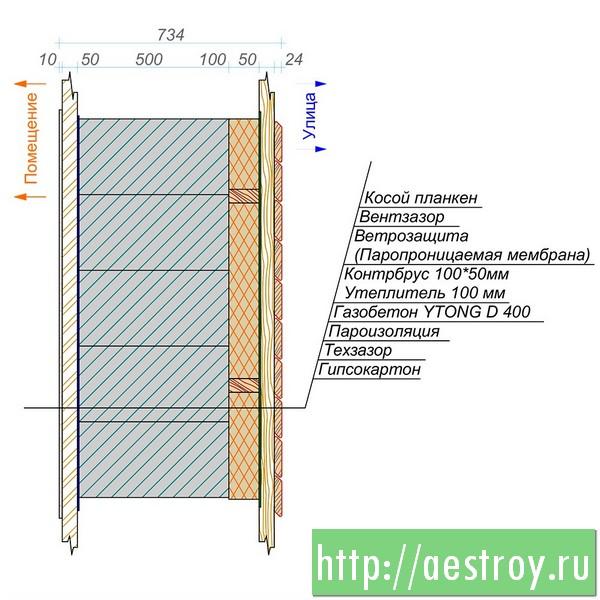 Стена дома из газобетона YTONG D 400, Теплопотери 0,13 Вт/м2/К, стоимость строительства