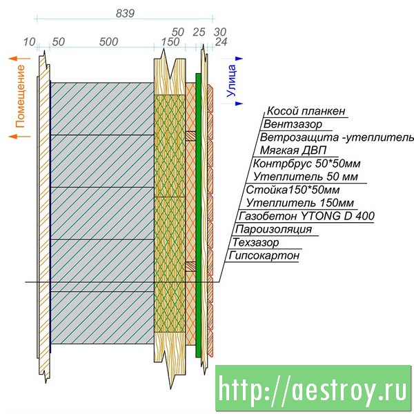 Стена дома из газобетона YTONG D 400, Теплопотери 0,09 Вт/м2/К, стоимость строительства